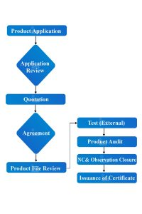 Product Certification Flow Chart